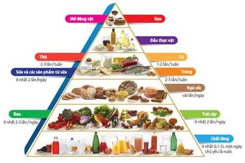 tháp dinh dưỡng cho trẻ nhỏ
