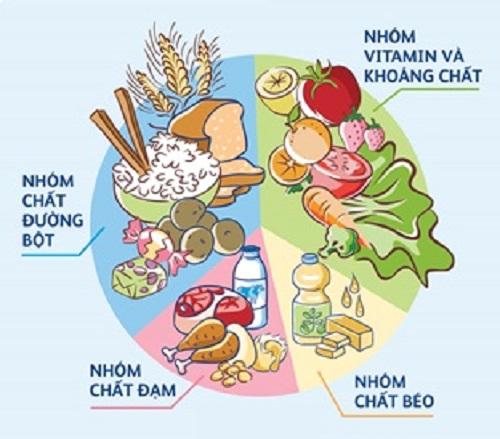 dinh dưỡng cần thiết cho trẻ